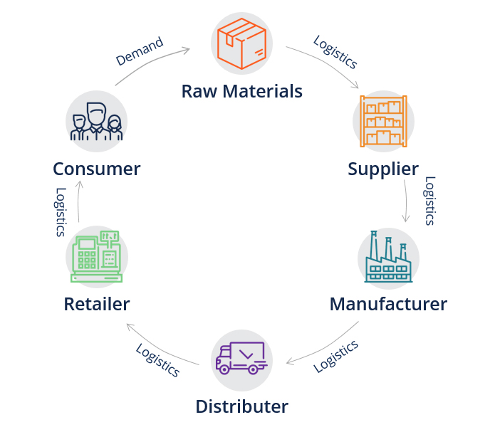 Supply Chain Overview